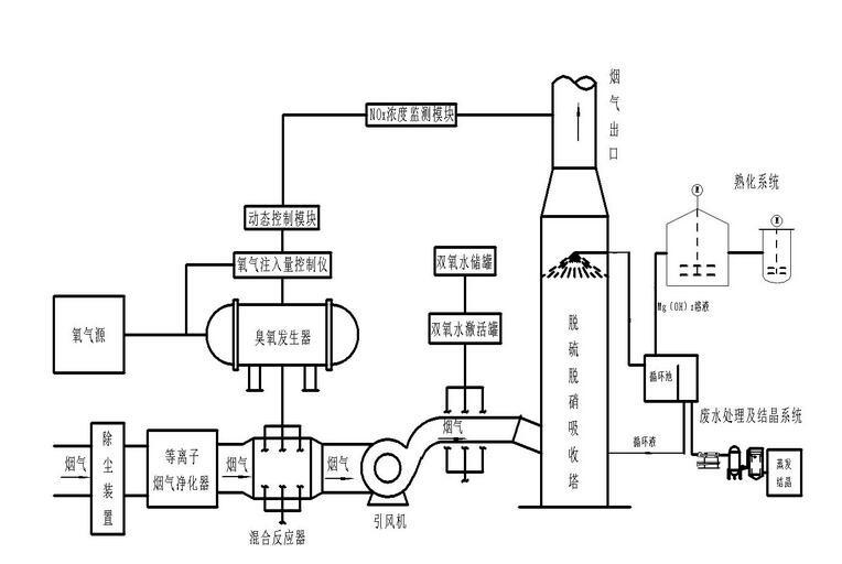 低温氧化脱硫脱硝技术